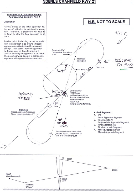 IMC: training notes  – Freedom in the Air